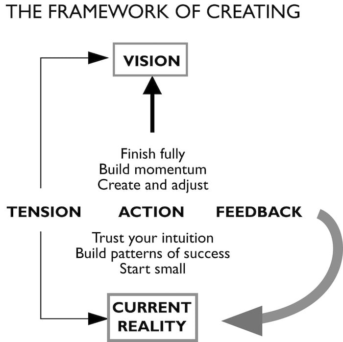 Graphic titled The Framework Of Creating. Shows the word Vision at the top, Current Reality at the bottom. And a list of Actions in between Vision and Reality.