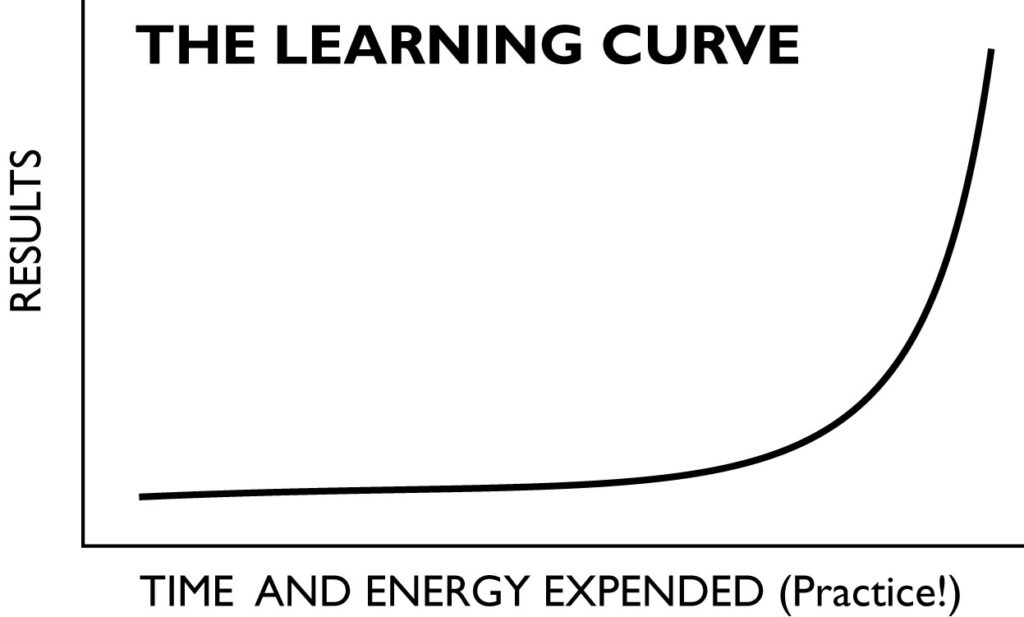 A graphic of the learning curve based on the 80/20 Rule. The vertical axis is labeled Results; the horizontal axis is labeled time and energy. The first 80% of the curve is flat, rising gradually. The last 20% rises steeply.
