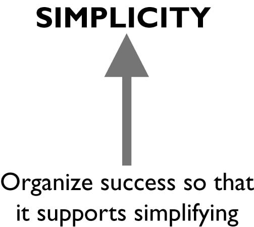 """Black and white graphic showing how to organize success to it supports simplifying. SIMPLICITY is above. """"Organize success so it supports simplify is below. In the space between a bold arrow points up."""
